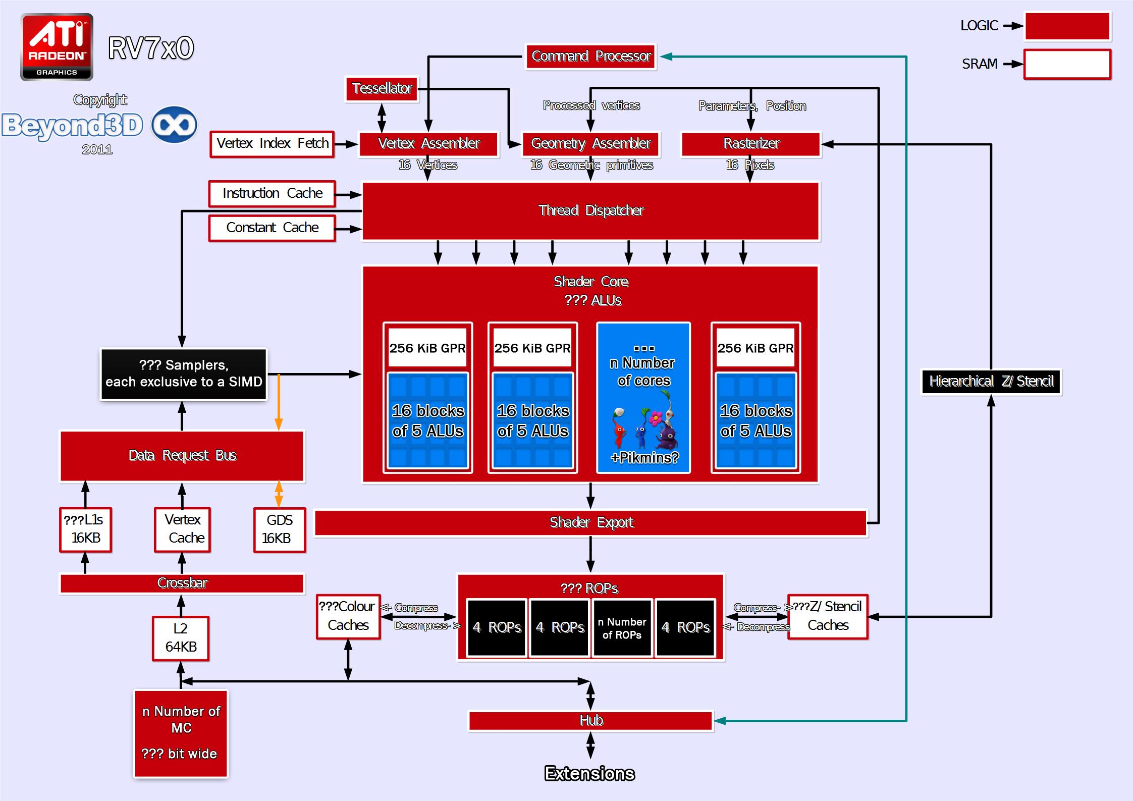 Wii U Schematic Not Lossing Wiring Diagram Gamepad Beyond3d A Speculative Look On The Gpu Rh Com Input Schematics